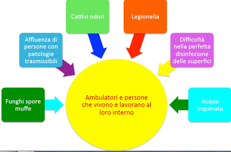 ambulatori problematiche